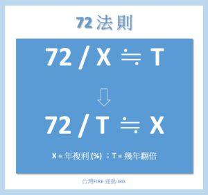 反推72法則