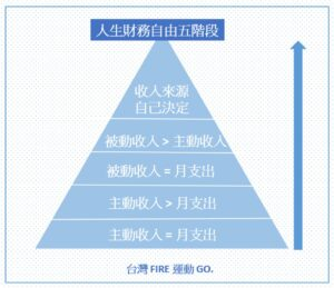 人生財務自由五階段