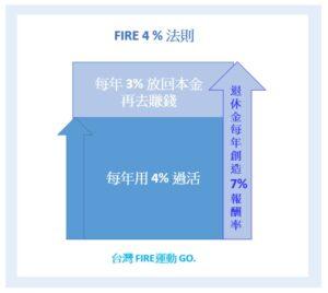 FIRE 4%法則