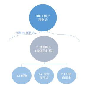 FIRE3帳戶理財法