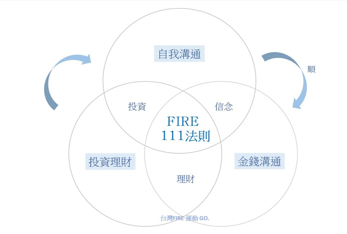 FIRE111法則