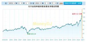 台灣50指數圖