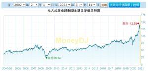 MoneyDJ0050歷史數據