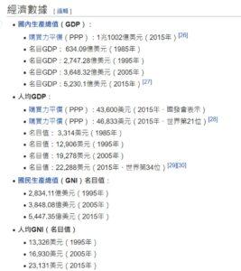 維基百科台灣經濟