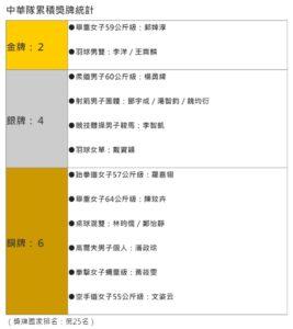 2020東奧中華隊戰績